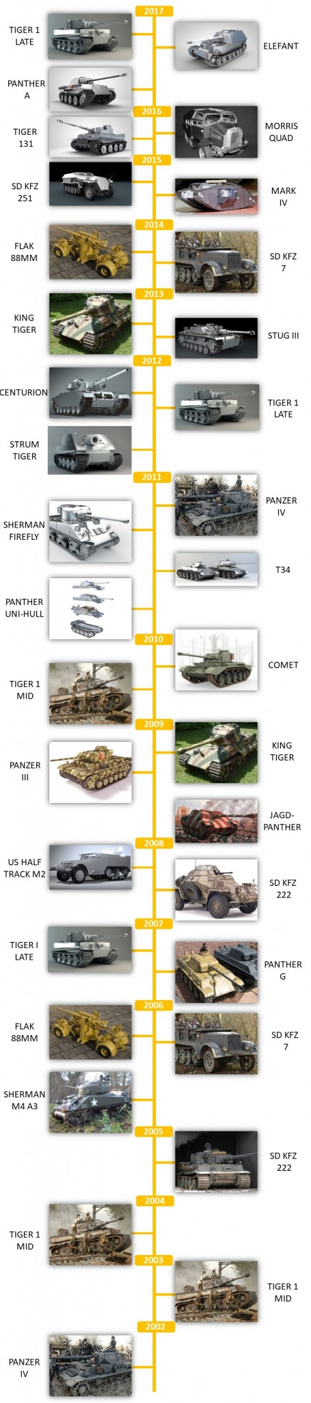 Armortek kits released over the years